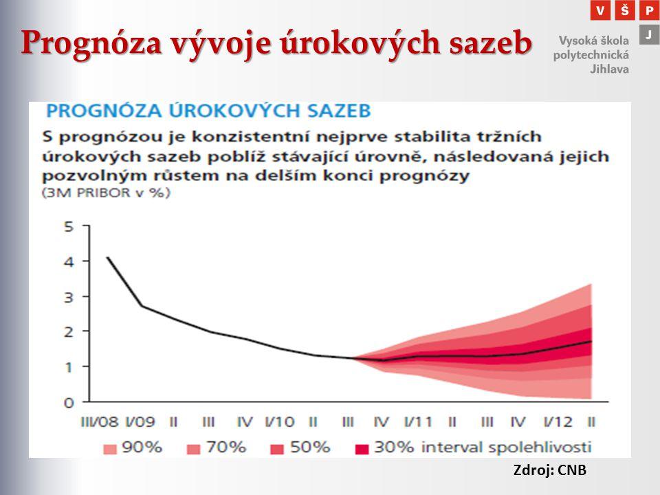 Prognóza vývoje úrokových sazeb Zdroj: CNB