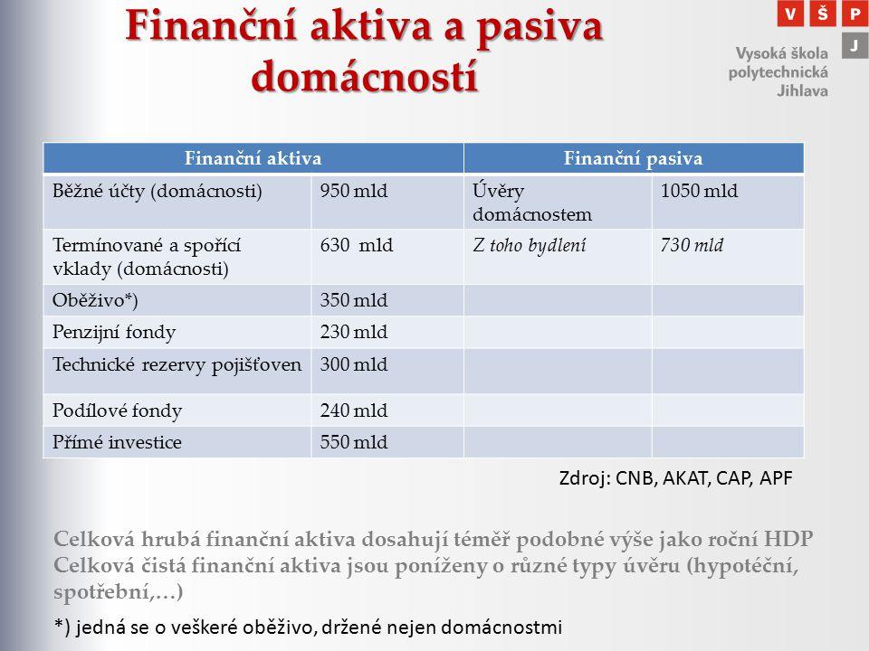 Finanční aktiva a pasiva domácností Finanční aktivaFinanční pasiva Běžné účty (domácnosti)950 mldÚvěry domácnostem 1050 mld Termínované a spořící vkla