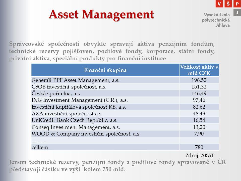 Asset Management Finanční skupina Velikost aktiv v mld CZK Generali PPF Asset Management, a.s.196,52 ČSOB investiční společnost, a.s.151,32 Česká spoř
