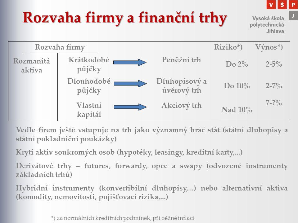 Rozvaha firmy a finanční trhy Rozmanitá aktiva Riziko*) Výnos*) *) za normálních kreditních podmínek, při běžné inflaci Vedle firem ještě vstupuje na