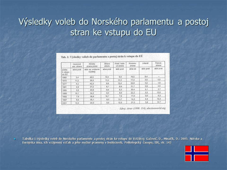 Výsledky voleb do Norského parlamentu a postoj stran ke vstupu do EU Tabulka 1:Výsledky voleb do Norského parlamentu a postoj stran ke vstupu do EUZdr