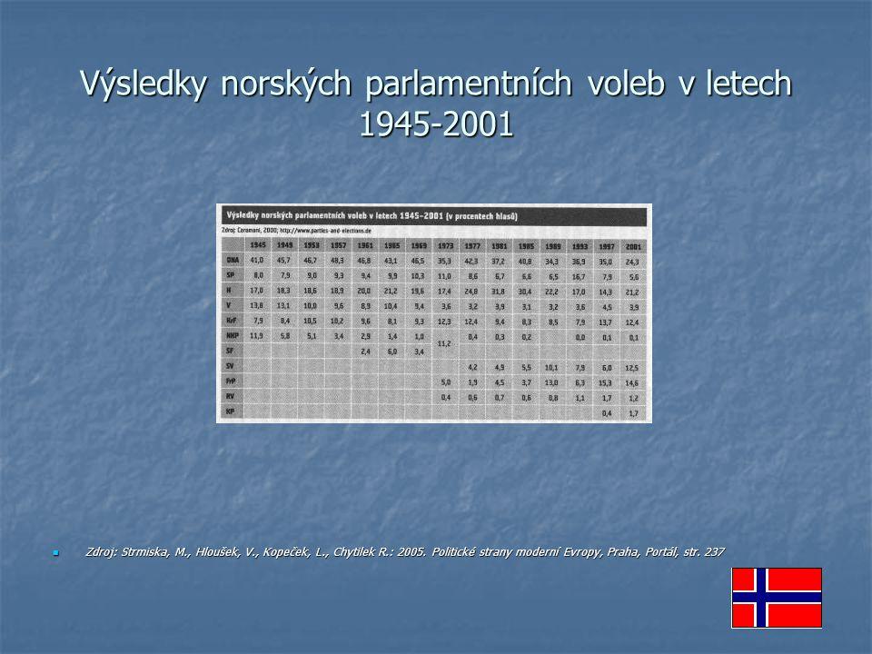 Výsledky norských parlamentních voleb v letech 1945-2001 Zdroj: Strmiska, M., Hloušek, V., Kopeček, L., Chytilek R.: 2005. Politické strany moderní Ev