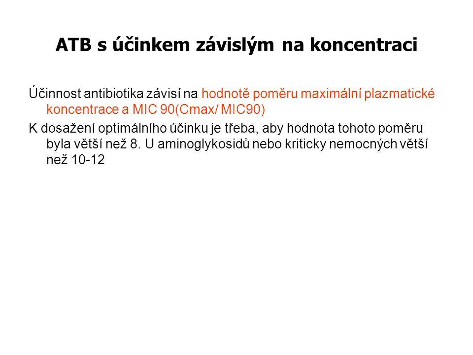 ATB s účinkem závislým na koncentraci Účinnost antibiotika závisí na hodnotě poměru maximální plazmatické koncentrace a MIC 90(Cmax/ MIC90) K dosažení