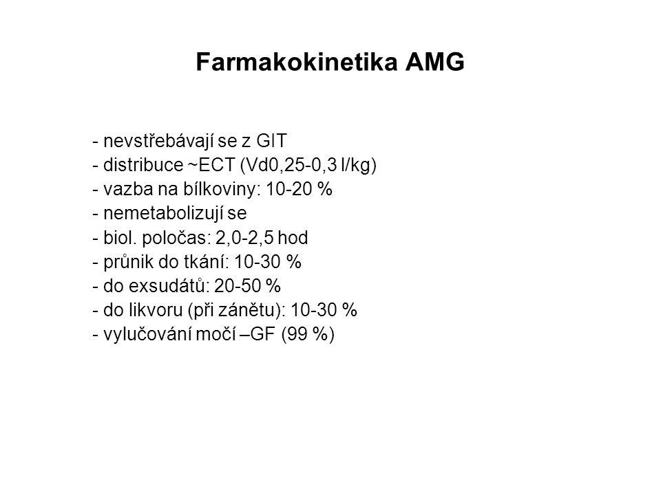 Farmakokinetika AMG - nevstřebávají se z GIT - distribuce ~ECT (Vd0,25-0,3 l/kg) - vazba na bílkoviny: 10-20 % - nemetabolizují se - biol. poločas: 2,
