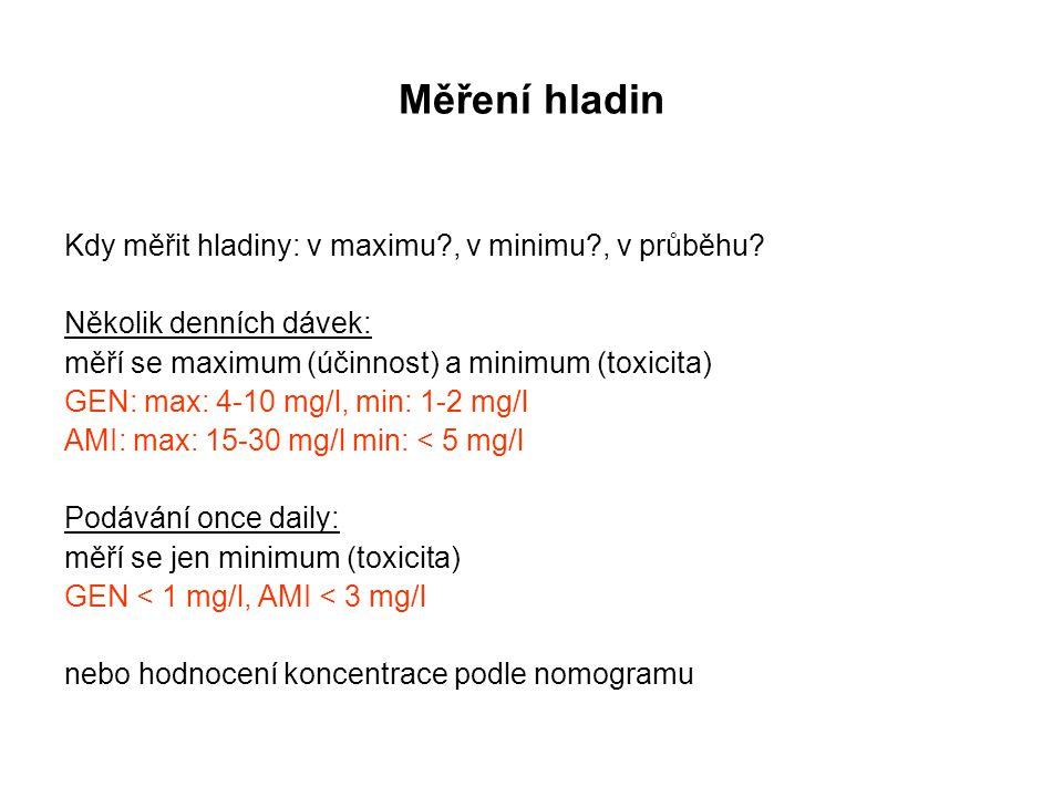 Měření hladin Kdy měřit hladiny: v maximu?, v minimu?, v průběhu? Několik denních dávek: měří se maximum (účinnost) a minimum (toxicita) GEN: max: 4-1