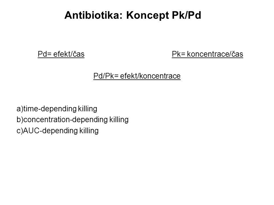 Antibiotika: Koncept Pk/Pd Pd= efekt/čas Pk= koncentrace/čas Pd/Pk= efekt/koncentrace a)time-depending killing b)concentration-depending killing c)AUC