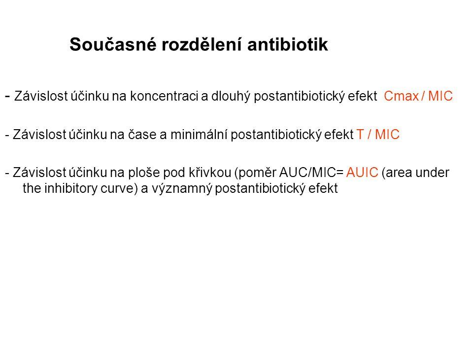 Současné rozdělení antibiotik - Závislost účinku na koncentraci a dlouhý postantibiotický efekt Cmax / MIC - Závislost účinku na čase a minimální post