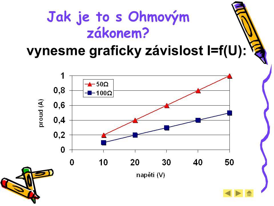 Jak je to s Ohmovým zákonem? vynesme graficky závislost I=f(U):