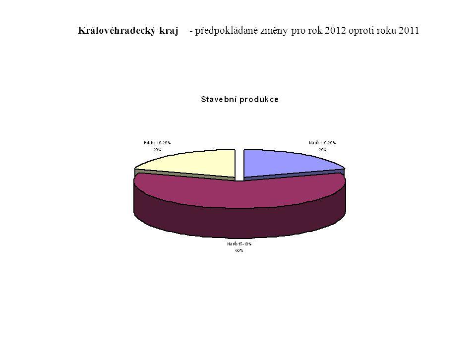 Královéhradecký kraj - předpokládané změny pro rok 2012 oproti roku 2011
