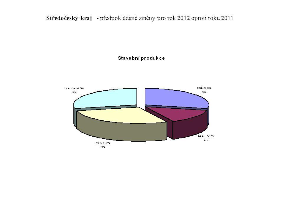 Středočeský kraj - předpokládané změny pro rok 2012 oproti roku 2011