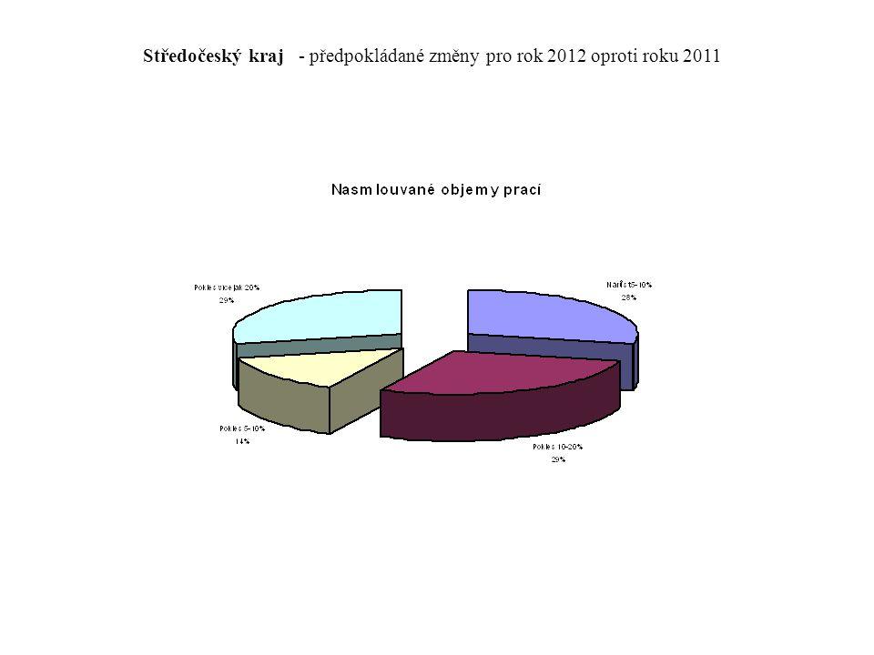 Jihomoravský kraj - předpokládané změny pro rok 2012 oproti roku 2011
