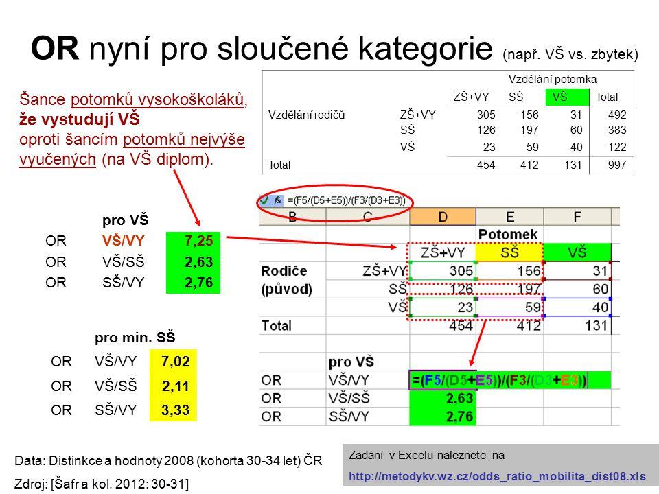 OR nyní pro sloučené kategorie (např. VŠ vs.