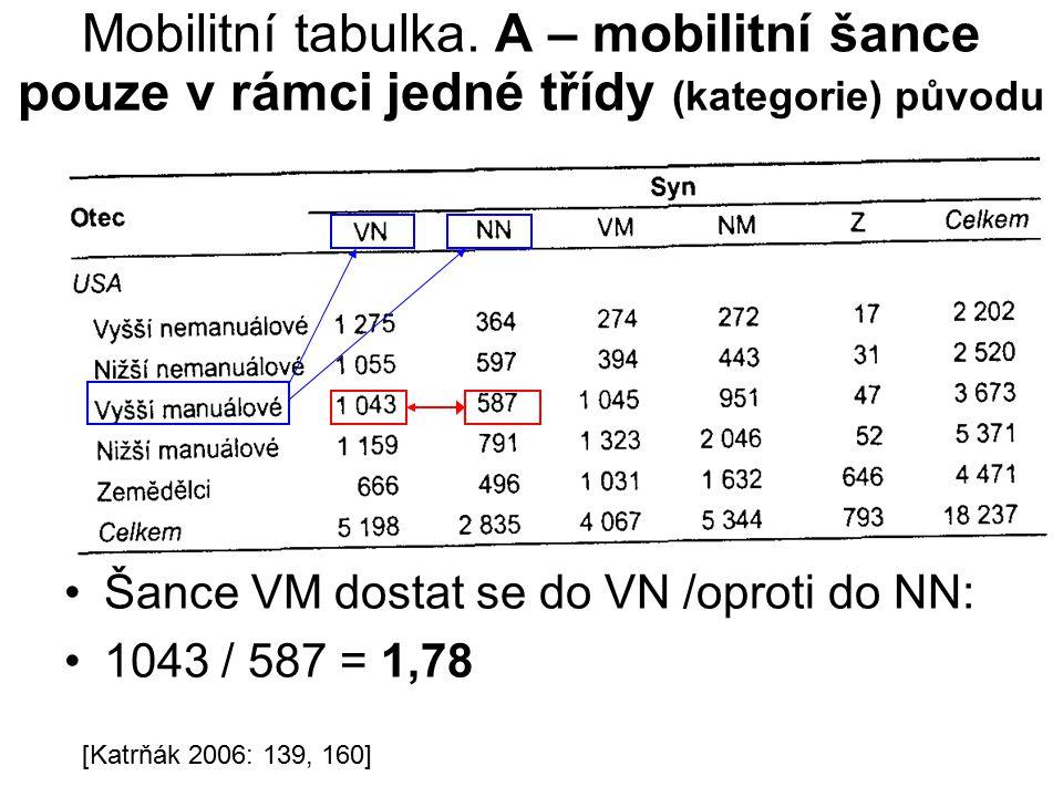 Mobilitní tabulka.