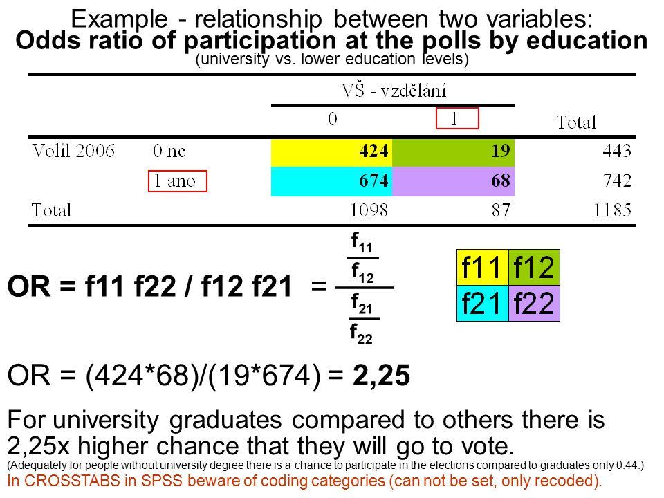 Vlastnosti ODDS RATIO (příklad) Šance nabývá hodnoty 0 – nekonečno, kdy:  0 – 1 menší šance jevu A (oproti jevu B)  >1 větší šance na jev A (oproti jevu B)  1 je stejný výskyt jevu A i B, tj.