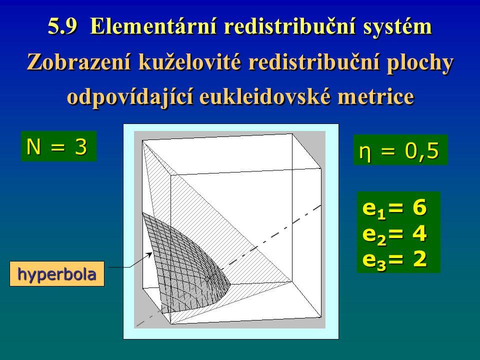 5.9 Elementární redistribuční systém Zobrazení kuželovité redistribuční plochy odpovídající eukleidovské metrice Zobrazení kuželovité redistribuční plochy odpovídající eukleidovské metrice η = 0,5 N = 3 e 1 = 6 e 2 = 4 e 3 = 2 hyperbola