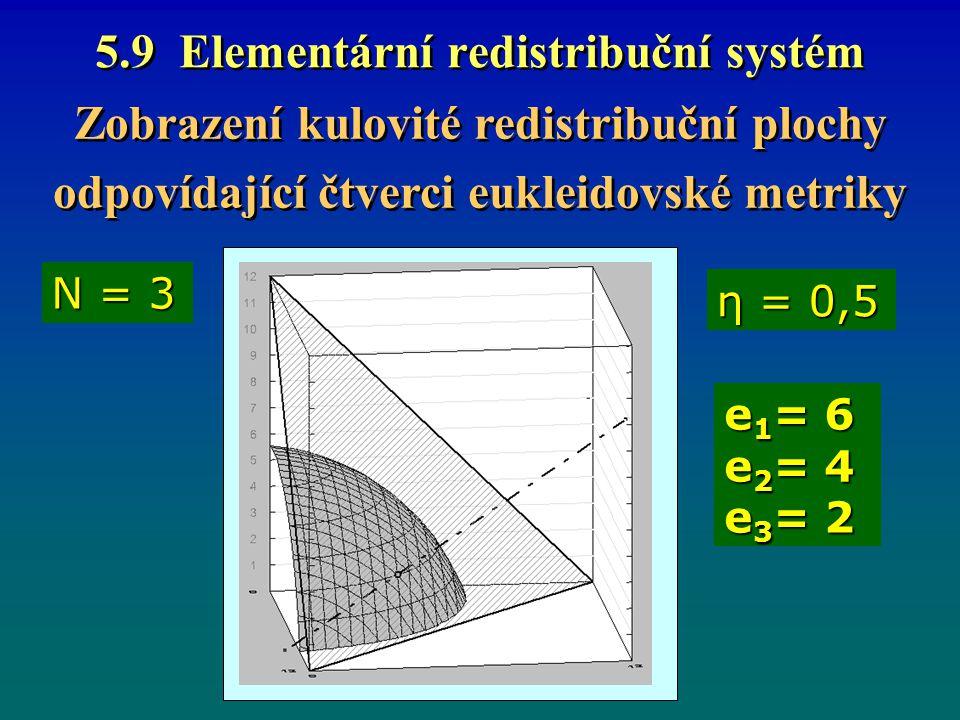 5.9 Elementární redistribuční systém Zobrazení kulovité redistribuční plochy odpovídající čtverci eukleidovské metriky Zobrazení kulovité redistribuční plochy odpovídající čtverci eukleidovské metriky η = 0,5 N = 3 e 1 = 6 e 2 = 4 e 3 = 2