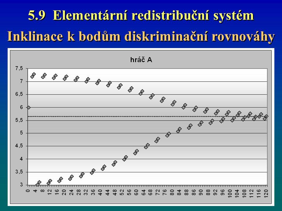 5.9 Elementární redistribuční systém Inklinace k bodům diskriminační rovnováhy