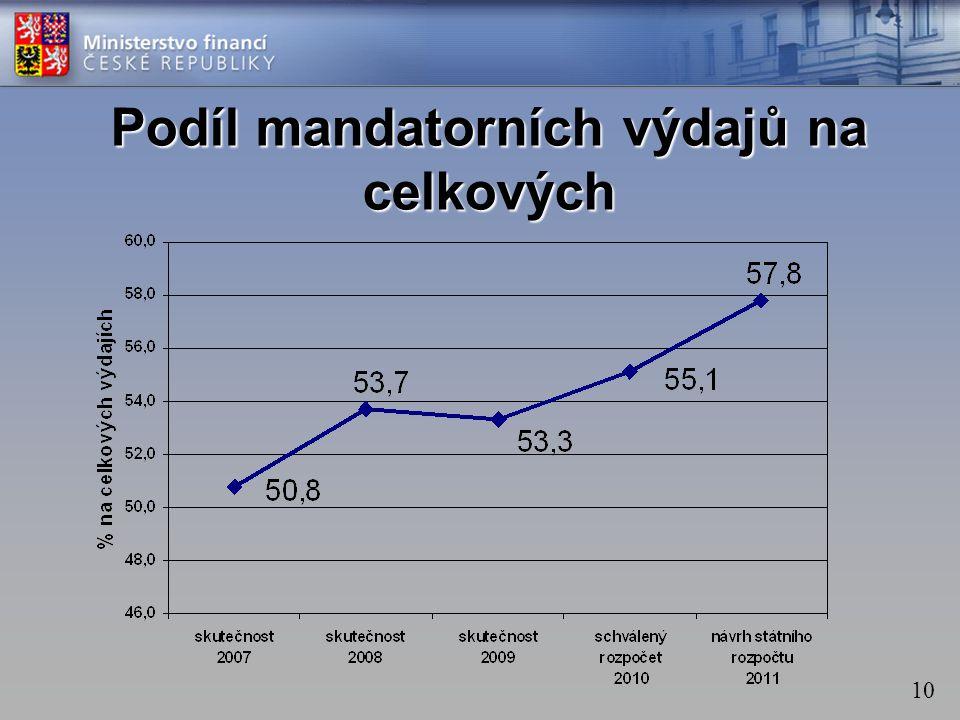 10 Podíl mandatorních výdajů na celkových