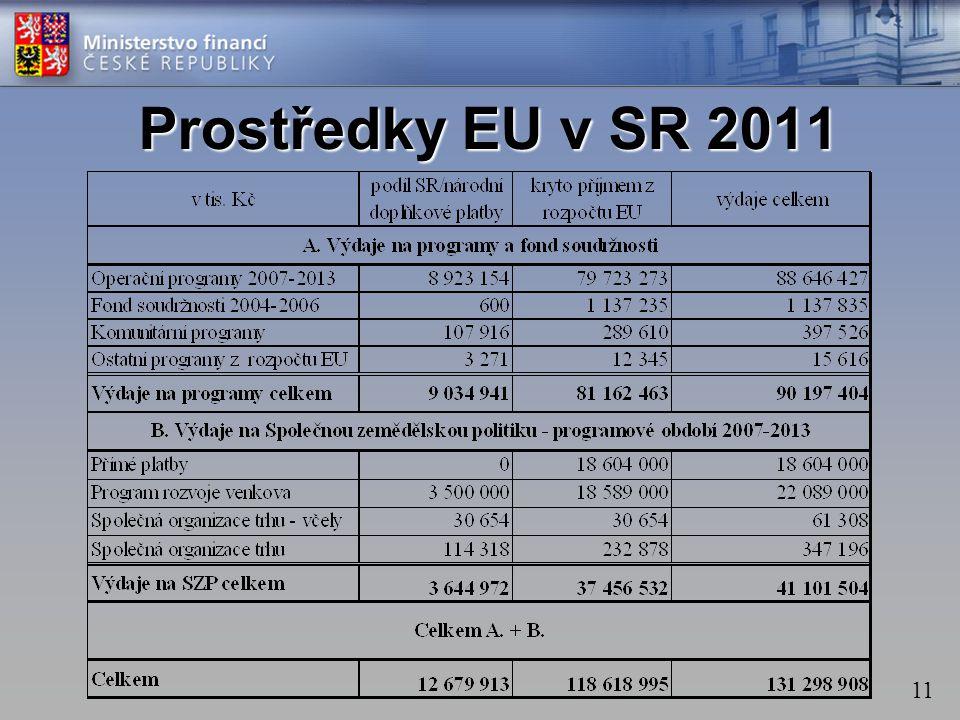 11 Prostředky EU v SR 2011