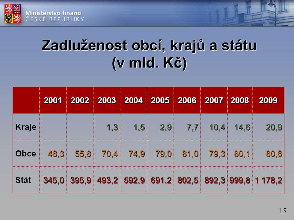 15 Zadluženost obcí, krajů a státu (v mld.