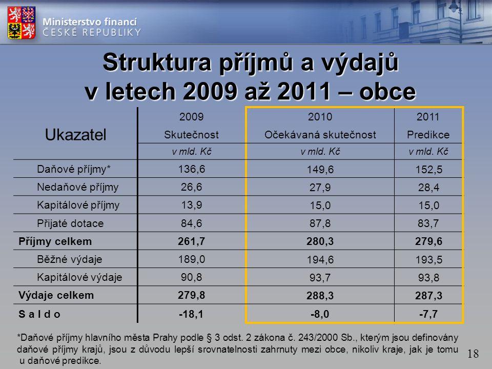 18 Struktura příjmů a výdajů v letech 2009 až 2011 – obce Ukazatel 200920102011 SkutečnostOčekávaná skutečnostPredikce v mld.