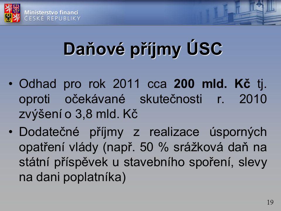 19 Daňové příjmy ÚSC Odhad pro rok 2011 cca 200 mld.