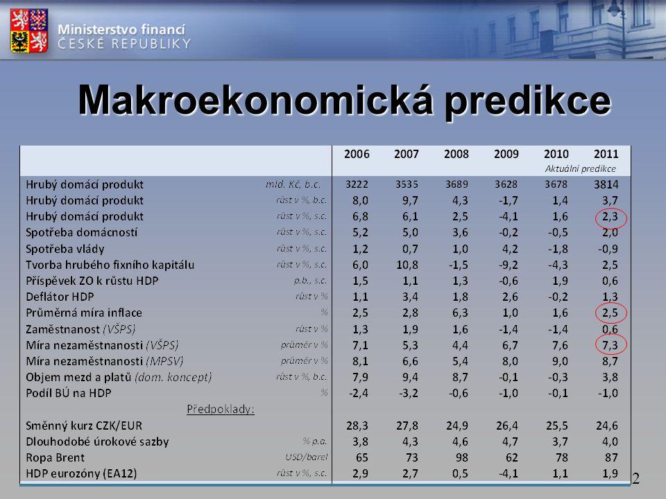 2 Makroekonomická predikce