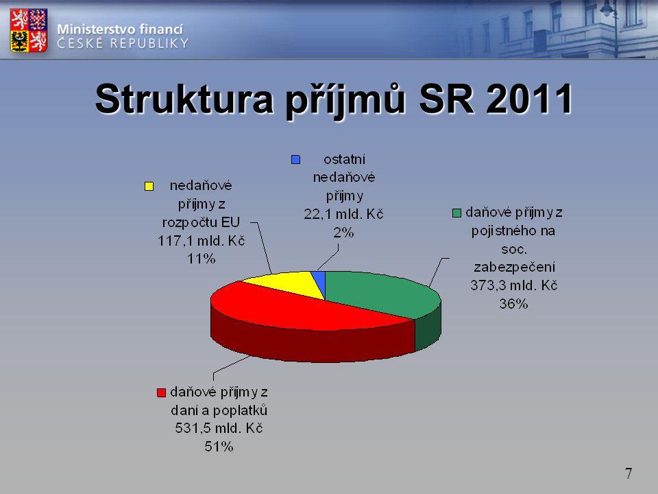 7 Struktura příjmů SR 2011