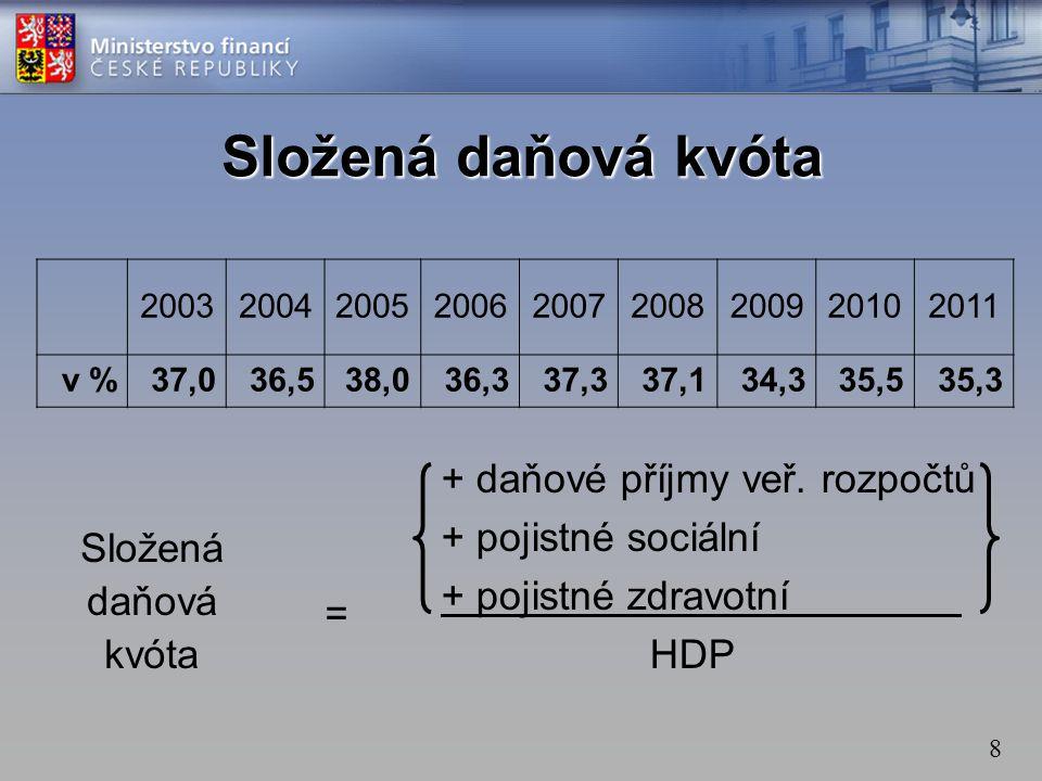 8 200320042005200620072008200920102011 v %37,036,538,036,337,337,134,335,535,3 + daňové příjmy veř.