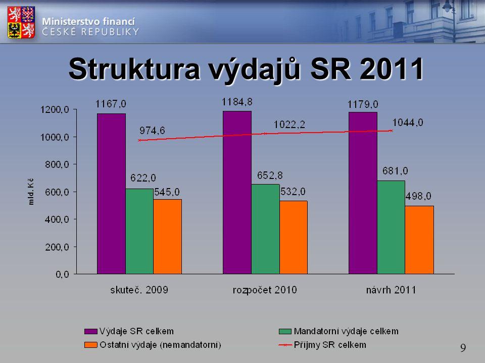 9 Struktura výdajů SR 2011