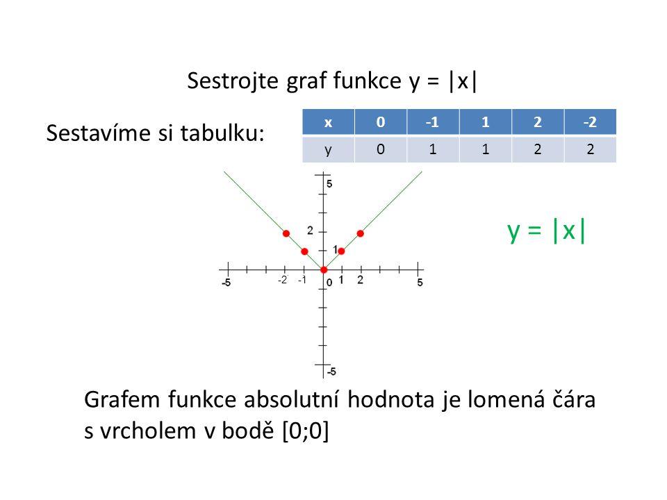 Sestrojte graf funkce y = |x| Sestavíme si tabulku: y = |x| x012-2 y01122 Grafem funkce absolutní hodnota je lomená čára s vrcholem v bodě [0;0] -2 -1