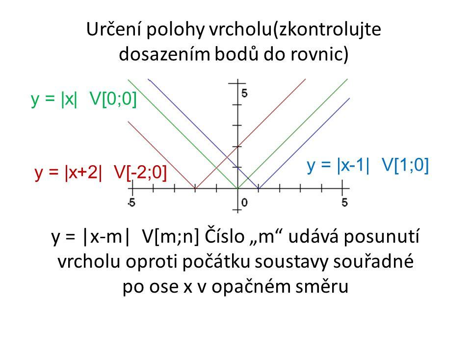 """y =  x  V[0;0] y =  x  + 1 V[0;1] y =  x  - 2 V[0;-2] y =  x + n Číslo """"n udává posunutí vrcholu po ose y"""