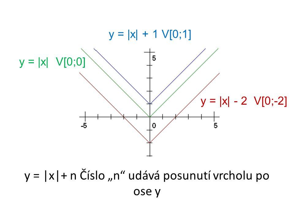 """y =  x-1  + 3 V[1;3] y = - x+2  + 1 V[-2;1] y =  x+1  + 2 V[-1;2] y = ±  x-m + n V[m;n] minimum maximum Číslo """"m udává posunutí vrcholu oproti počátku soustavy souřadné po ose x v opačném směru a číslo """"n udává posunutí vrcholu po ose y"""