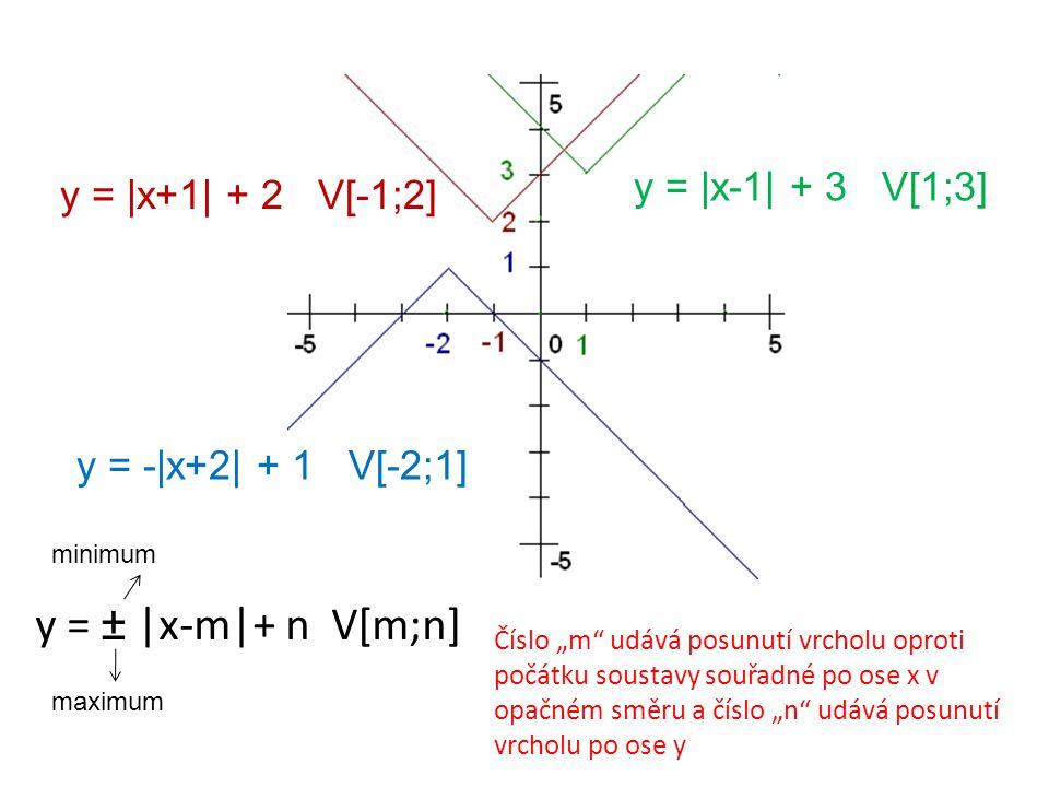 Další grafy y = 2 x y = 3 x+1  y = y = -3 x 
