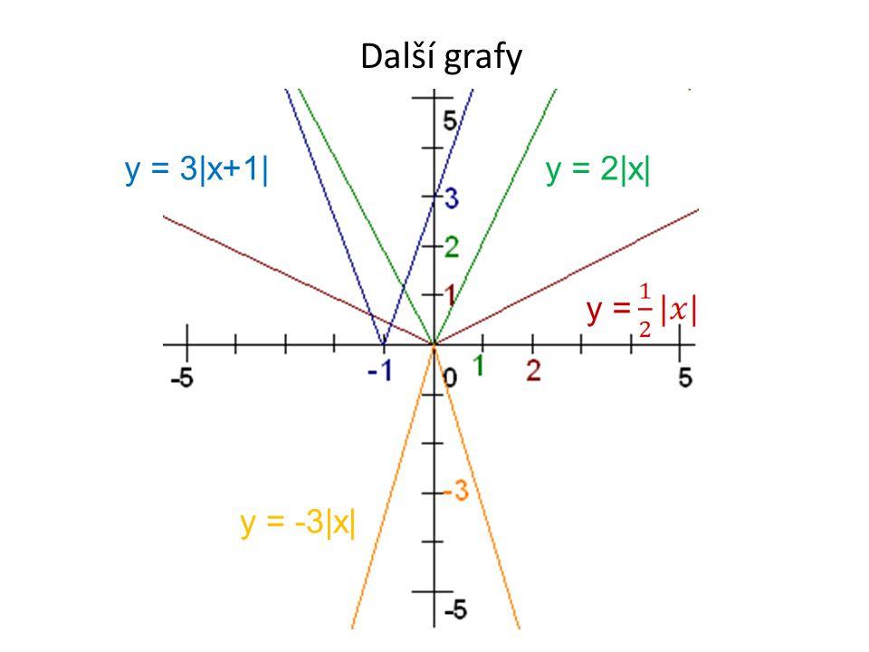 Další grafy y = 2|x|y = 3|x+1| y = y = -3|x|