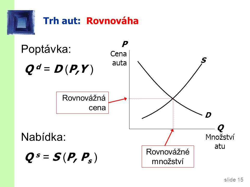 slide 15 Trh aut: Rovnováha Q Množství atu P Cena auta S D Rovnovážná cena Rovnovážné množství Poptávka: Q d = D ( P,Y ) Nabídka: Q s = S ( P, P s )