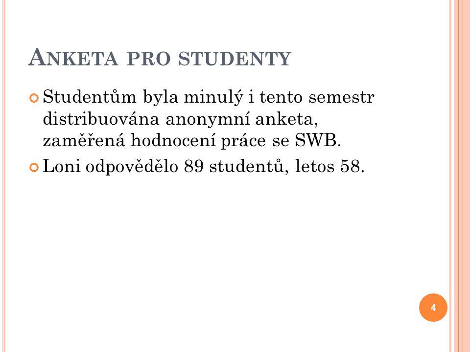 A NKETA PRO STUDENTY Studentům byla minulý i tento semestr distribuována anonymní anketa, zaměřená hodnocení práce se SWB. Loni odpovědělo 89 studentů