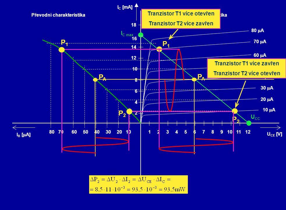 PAPA PAPA P1P1 P2P2 P2P2 P1P1 Tranzistor T1 více otevřen Tranzistor T2 více zavřen Tranzistor T1 více zavřen Tranzistor T2 více otevřen
