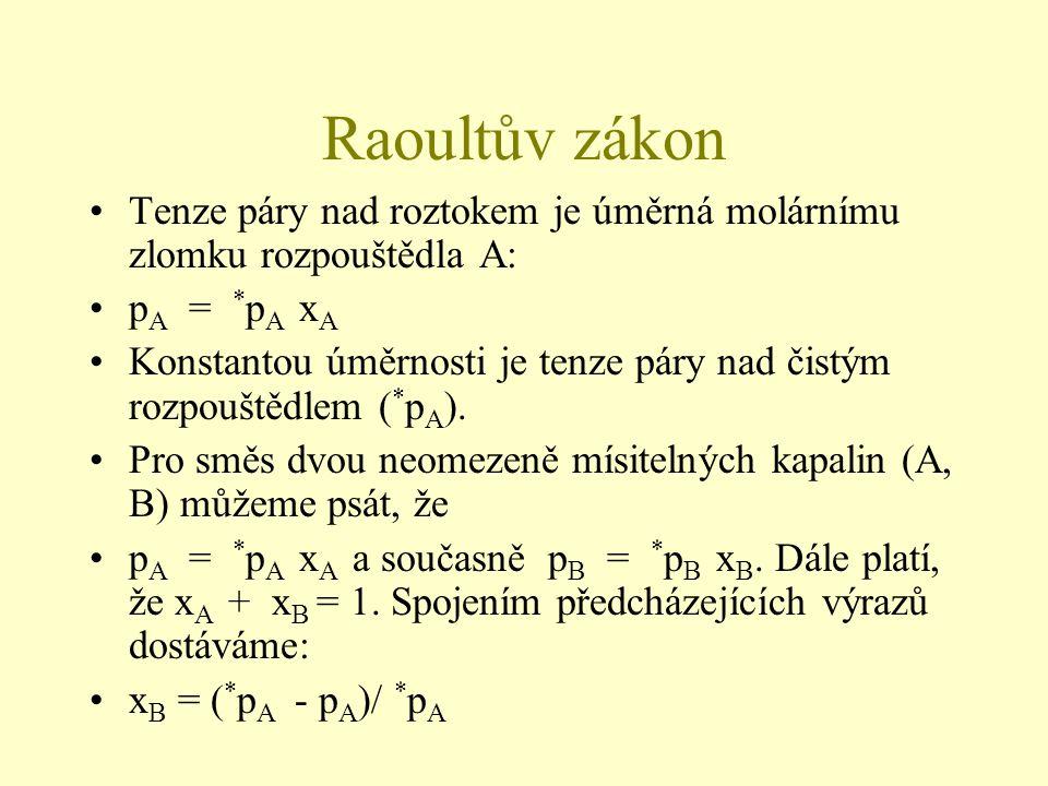 Raoultův zákon Tenze páry nad roztokem je úměrná molárnímu zlomku rozpouštědla A: p A = * p A x A Konstantou úměrnosti je tenze páry nad čistým rozpou