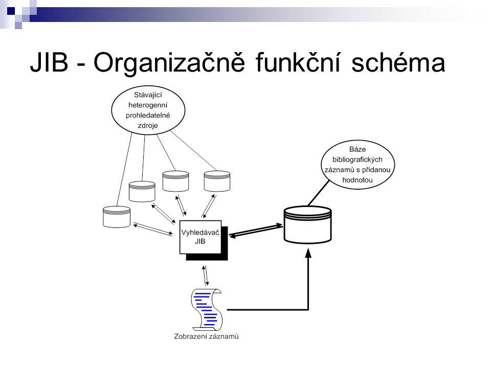 JIB - Organizačně funkční schéma