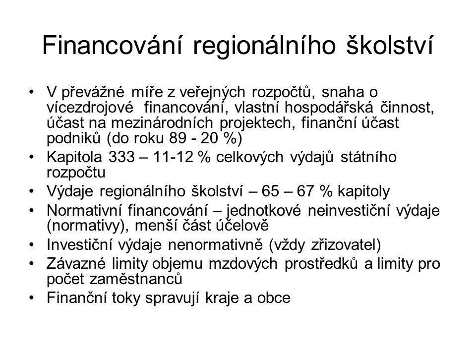Financování regionálního školství V převážné míře z veřejných rozpočtů, snaha o vícezdrojové financování, vlastní hospodářská činnost, účast na meziná