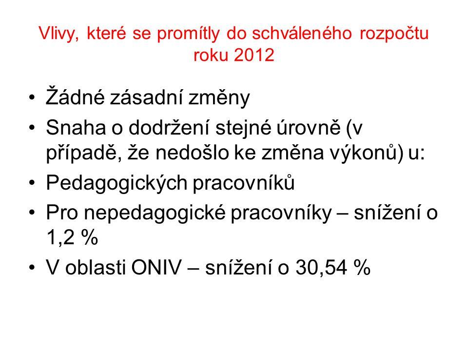 Vlivy, které se promítly do schváleného rozpočtu roku 2012 Žádné zásadní změny Snaha o dodržení stejné úrovně (v případě, že nedošlo ke změna výkonů)