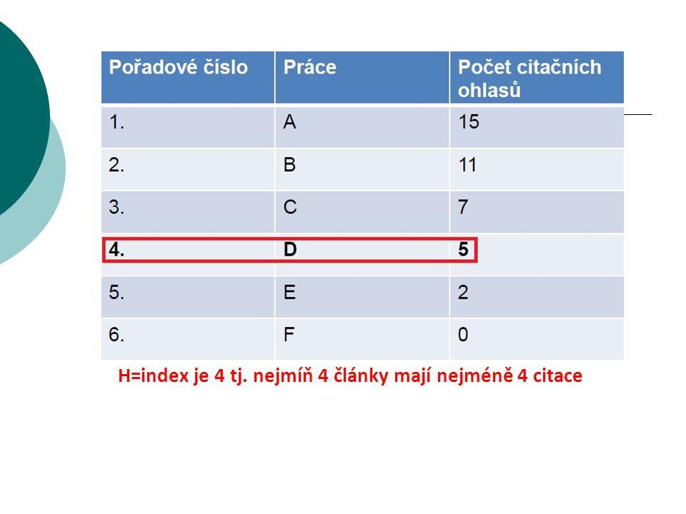 H=index je 4 tj. nejmíň 4 články mají nejméně 4 citace