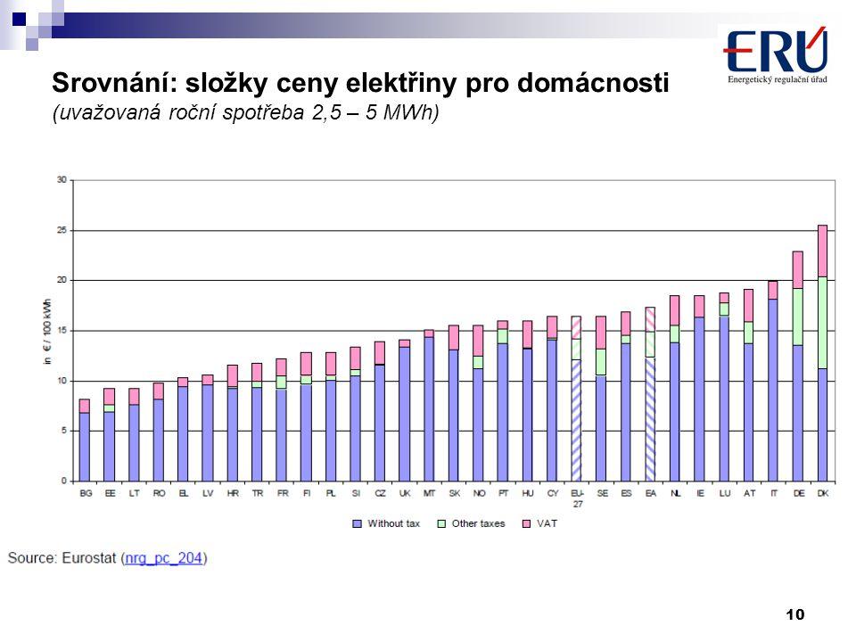 10 Srovnání: složky ceny elektřiny pro domácnosti (uvažovaná roční spotřeba 2,5 – 5 MWh)