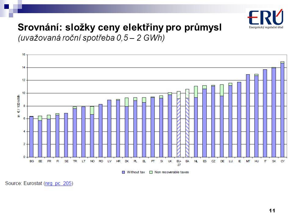 11 Srovnání: složky ceny elektřiny pro průmysl (uvažovaná roční spotřeba 0,5 – 2 GWh)