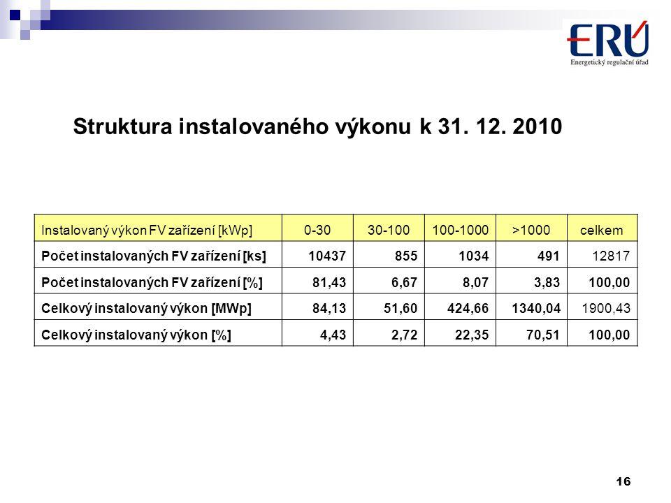 16 Instalovaný výkon FV zařízení [kWp]0-3030-100100-1000>1000celkem Počet instalovaných FV zařízení [ks]10437855103449112817 Počet instalovaných FV zařízení [%]81,436,678,073,83100,00 Celkový instalovaný výkon [MWp]84,1351,60424,661340,041900,43 Celkový instalovaný výkon [%]4,432,7222,3570,51100,00 Struktura instalovaného výkonu k 31.