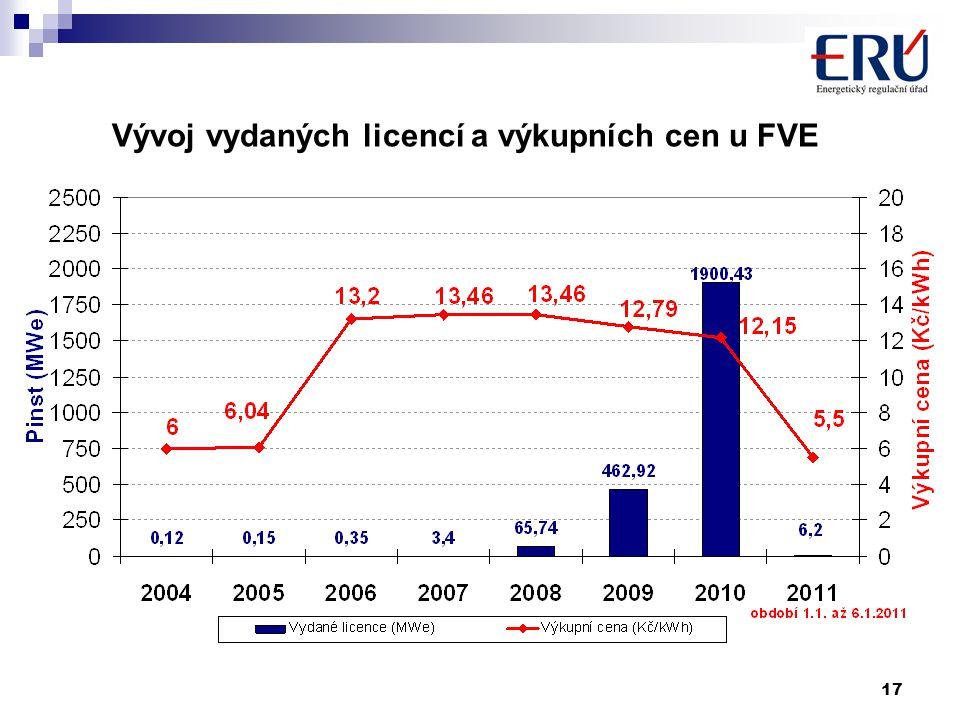 17 Vývoj vydaných licencí a výkupních cen u FVE