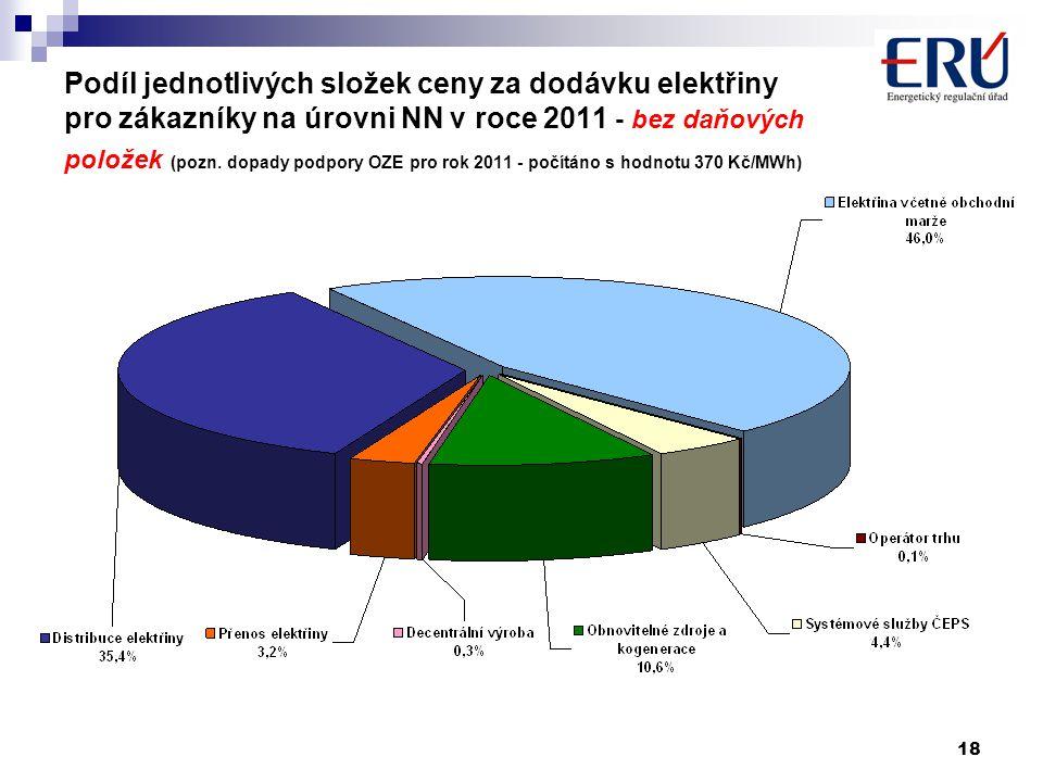 18 Podíl jednotlivých složek ceny za dodávku elektřiny pro zákazníky na úrovni NN v roce 2011 - bez daňových položek (pozn. dopady podpory OZE pro rok