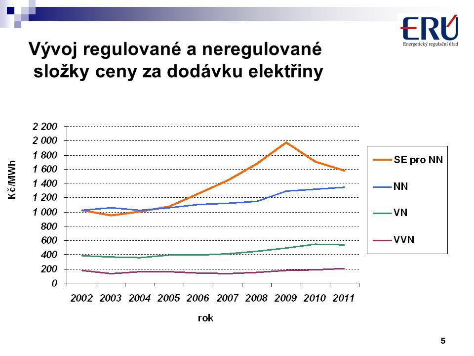 5 Vývoj regulované a neregulované složky ceny za dodávku elektřiny