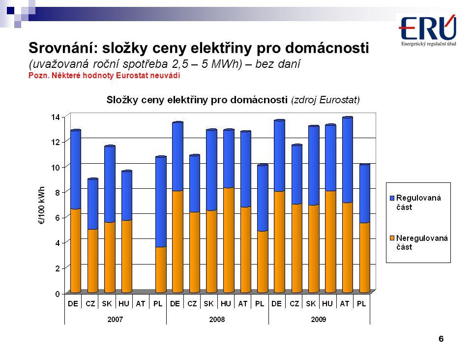 6 Srovnání: složky ceny elektřiny pro domácnosti (uvažovaná roční spotřeba 2,5 – 5 MWh) – bez daní Pozn. Některé hodnoty Eurostat neuvádí